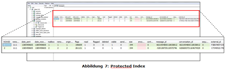 Protected Index